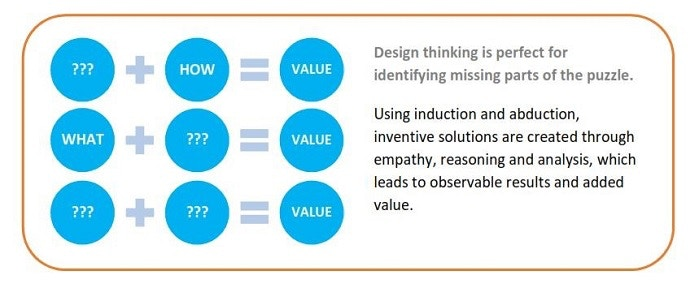 Design Thinking Value Sums