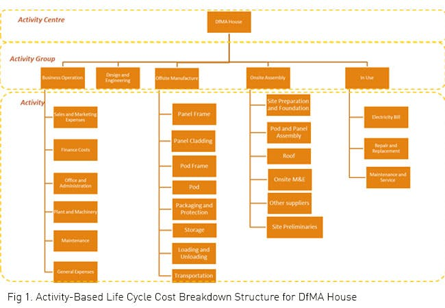 Activity-Based Life Cycle Cost Breakdown Structure for DfMA House