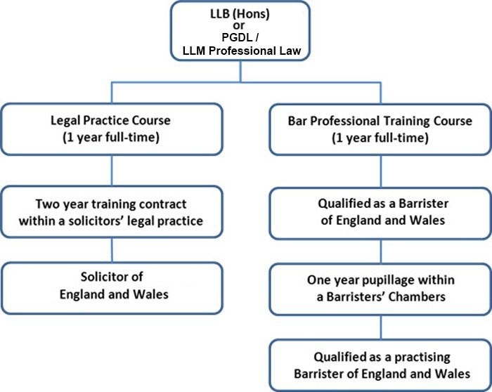 Becoming a Solicitor or Barrister in your country - School ...