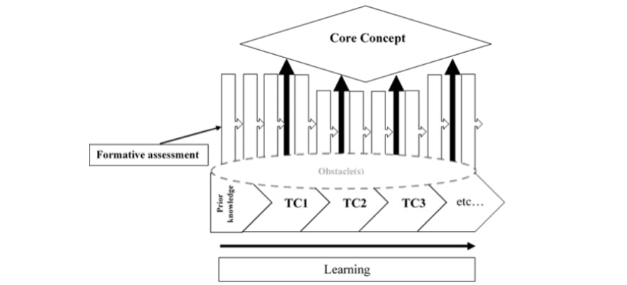 A series of arrows where learning is along the bottom and different stages of Threshold concepts happen along the line of learning. Formative assessment arrows happen at different points along the line leading to the 'core concept' of the learning