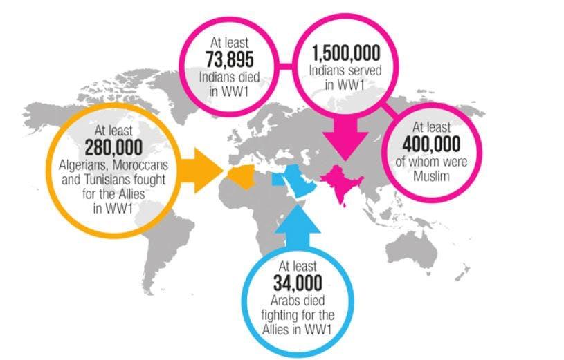 Muslim contribution to world war 1 islam issa small