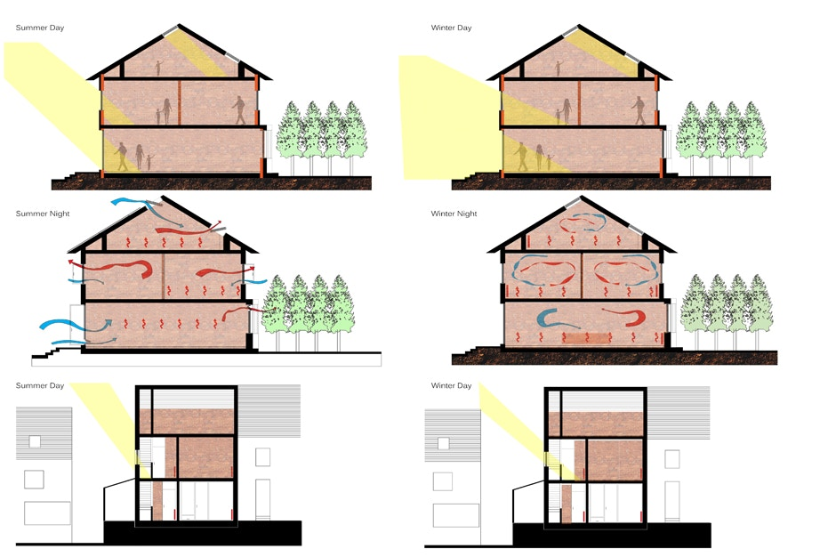 Help on dissertation zero carbon homes