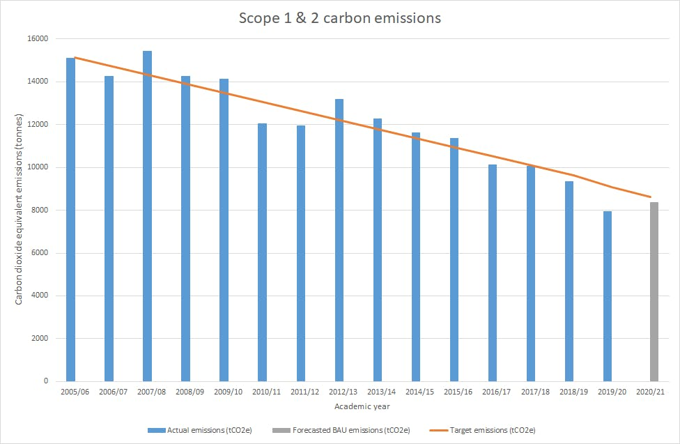 The graph shows the actual carbon dioxide equivalent emissions for academic year 2005/06 to 2019/20 and forecast emissions for 2020/21, in tonnes. It also shows the target emissions for each year. Emissions generally reduce each year, from approximately 15000 in 2005/06 to 80000 in 2019/20. 2020/21 emissions are forecast to be approximately 8350 tonnes, slightly lower than the target emission.