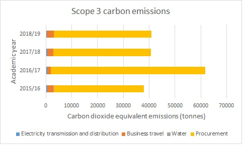 Graph shows the scope 3 carbon emissions for academic tears 2015/2016 to 2018/19. For all years total scope 3 emissions are about 40000 tonnes except in 2016/16 when they are much higher, over 60000 tonnes. For each year the emissions are broken down into electricity transmission and distribution, business travel, water and procurement. The majority of scope 3 emissions are from procurement in all years.