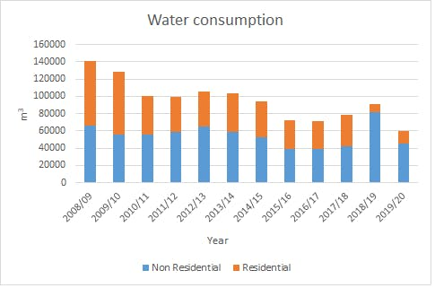 Graph showing water consumption at BCU from the academic year 2008/09 to 2019/20. In 2008/09, water consumption was 140,000 meters cubed and in 2019/20 it was 60,000 meters cubed. Over the years there has generally been a steady decrease, except in 2018/19 when consumption was 91,000 meters cubed. For each year the graph shows the split between residential and non-residential water consumption, which are about the same except in 2018/19 where non-residential made up 90% of the consumption.