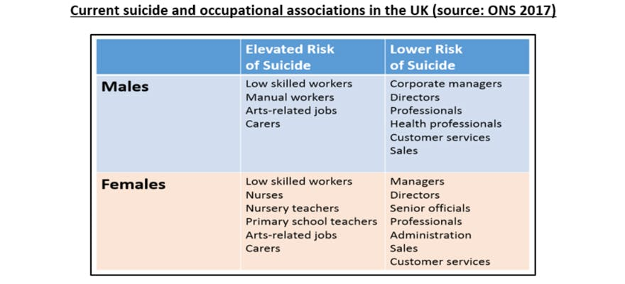 Current Suicide and Occupational Associations WMHD Blog Chart